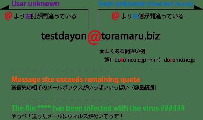 英文メールのエラーメッセージ