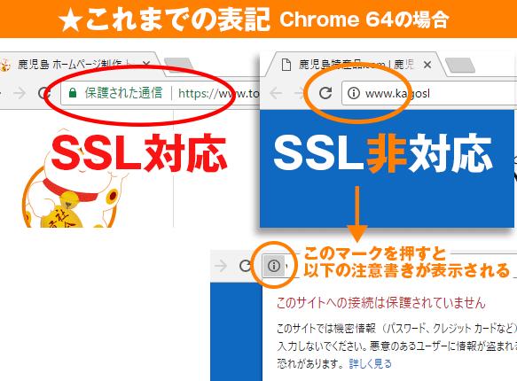 SSL対応と非対応